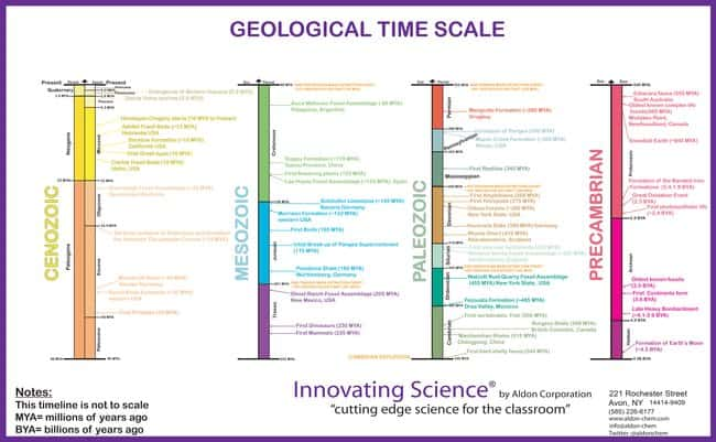 Innovating Science Geology Time Scale Poster :Teaching Supplies:Chemistry