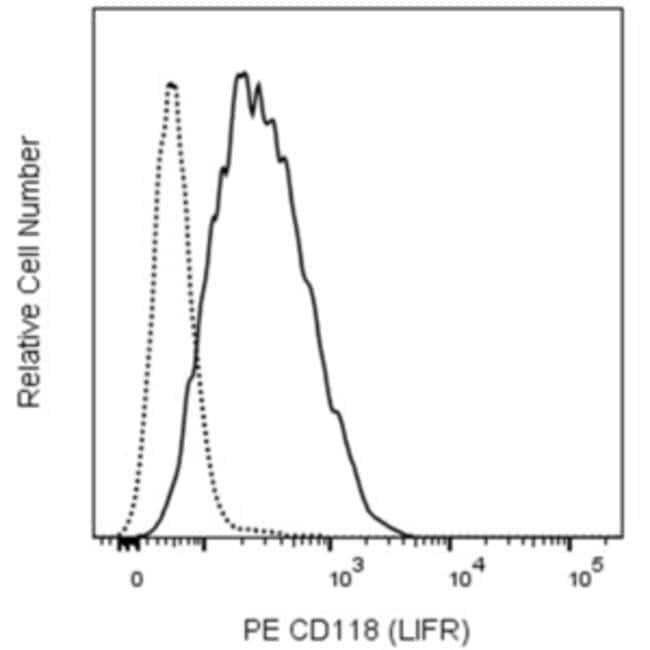 CD118 (LIFR) Mouse anti-Human, PE, Clone: 12D3, BD Pharmingen Hu CD118
