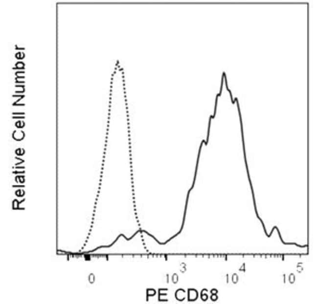 CD68 Rat anti-Mouse, PE, Clone: FA/11 (also known as FA-11, FA11), BD Pharmingen™ Ms CD68 PE FA/11 100 μg products