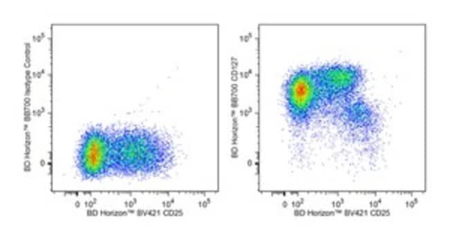 CD127 Mouse anti-Human, BB700, Clone: HIL-7R-M21, BD Horizon::