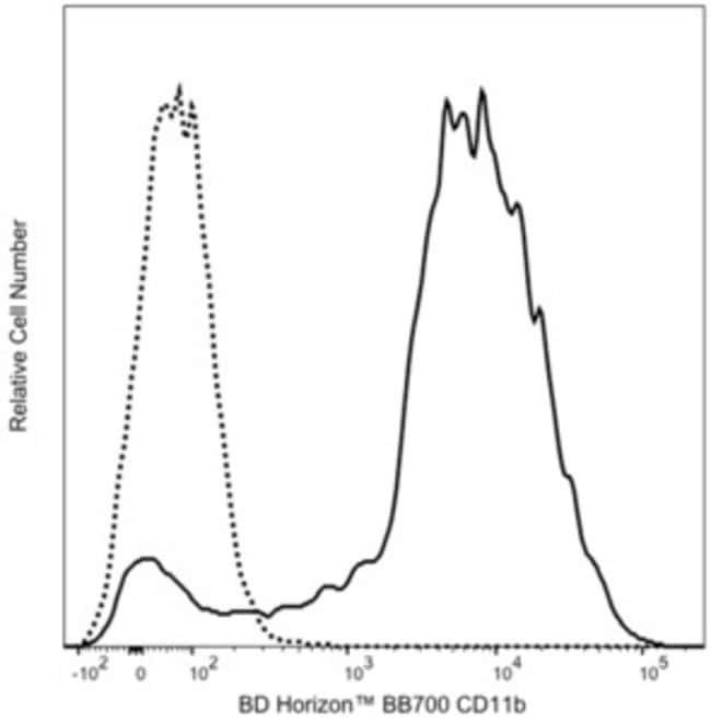 CD11b Rat anti-Mouse,Human, BB700, Clone: M1/70, BD Horizon CD11b BB700