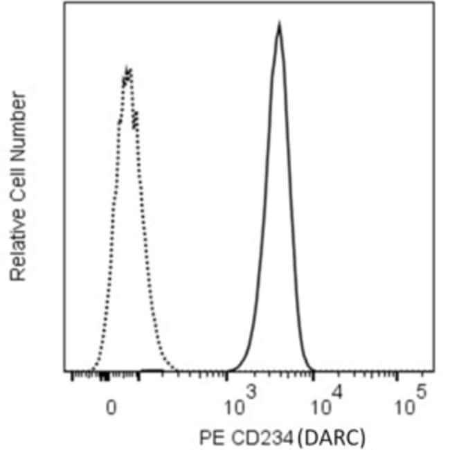 CD234 (DARC) Mouse anti-Human, PE, Clone: NaM185-2C3 (also known as 2C3),