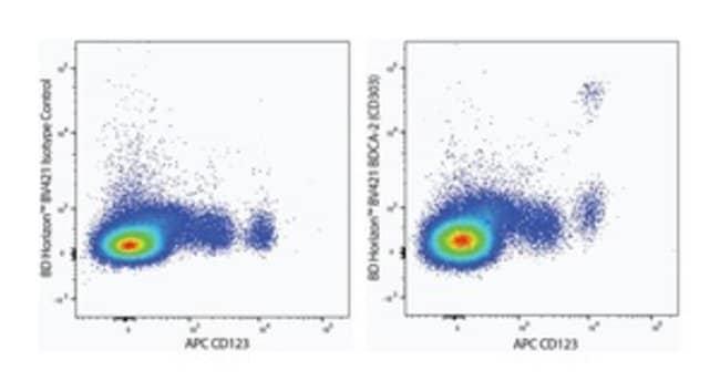 BDCA-2 (CD303) Mouse anti-Human, BV421, Clone: V24-785, BD Horizon Hu BDCA-2
