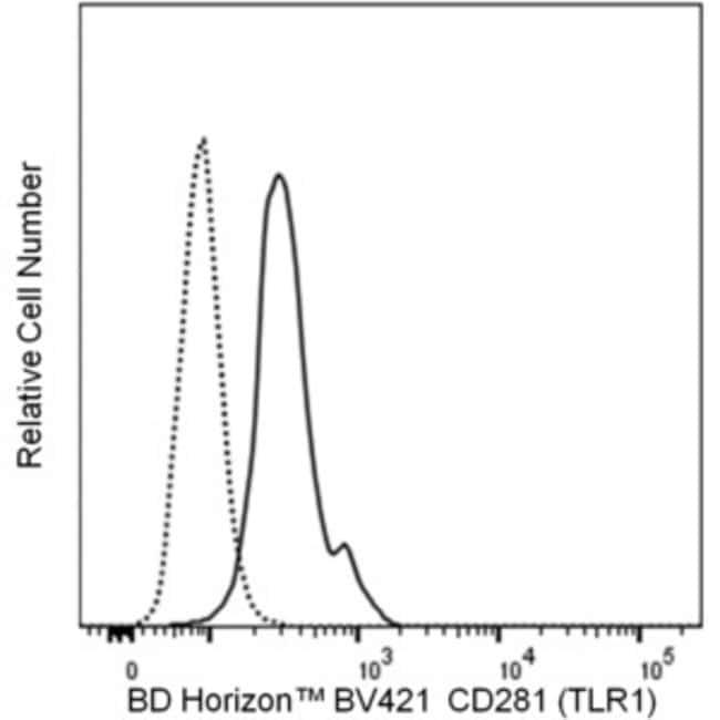 CD281 (TLR1) Mouse anti-Human, BV421, Clone: GD2.F4, BD Horizon Hu CD281
