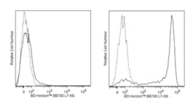Ly-6G Rat anti-Mouse, BB700, Clone: 1A8, BD Horizon Ms Ly-6G BB700 1A8