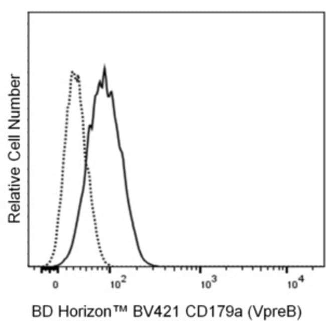 CD179a (VpreB) Mouse anti-Human, BV421, Clone: HSL96, BD Horizon Hu CD179a