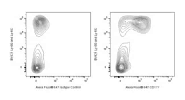 CD177 Rat anti-Mouse, Alexa Fluor 647, Clone: Y127, BD Pharmingen Ms CD177