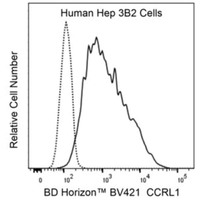 CCRL1 Mouse anti-Human, BV421, Clone: 13E11, BD Horizon Hu CCRL1 BV421