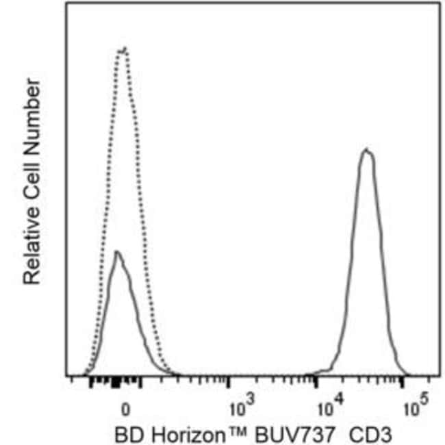 CD3 Mouse anti-Human, Brilliant Ultraviolet 737, Clone: UCHT1, BD Horizon