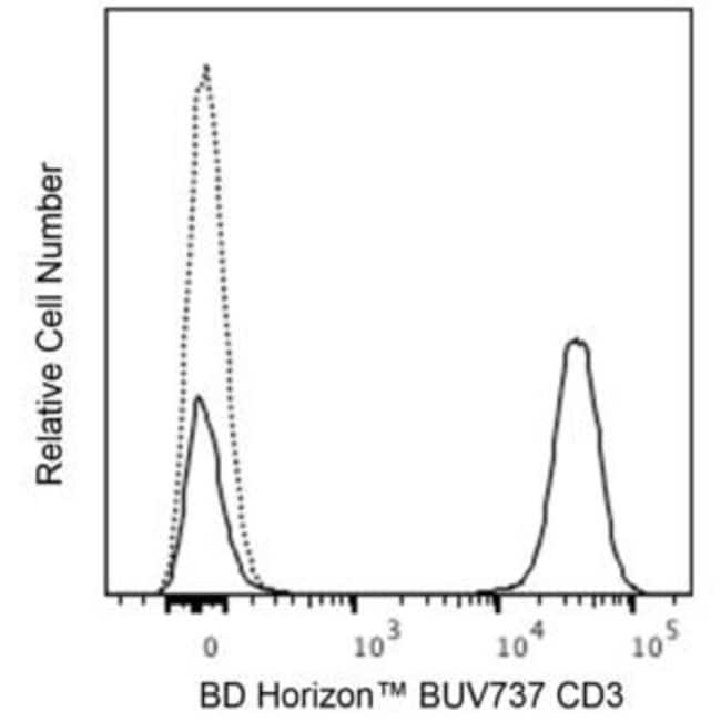CD3 Mouse anti-Human, Brilliant Ultraviolet 737, Clone: SK7, BD Horizon