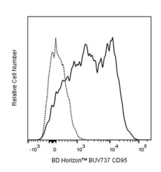 CD95 Mouse anti-Baboon, Cynomolgus, Human, Porcine, Brilliant Ultraviolet