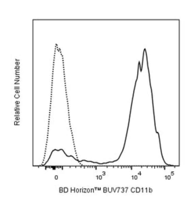 CD11b Rat anti-Murine, Brilliant Ultraviolet 737, Clone: M1/70, BD Horizon