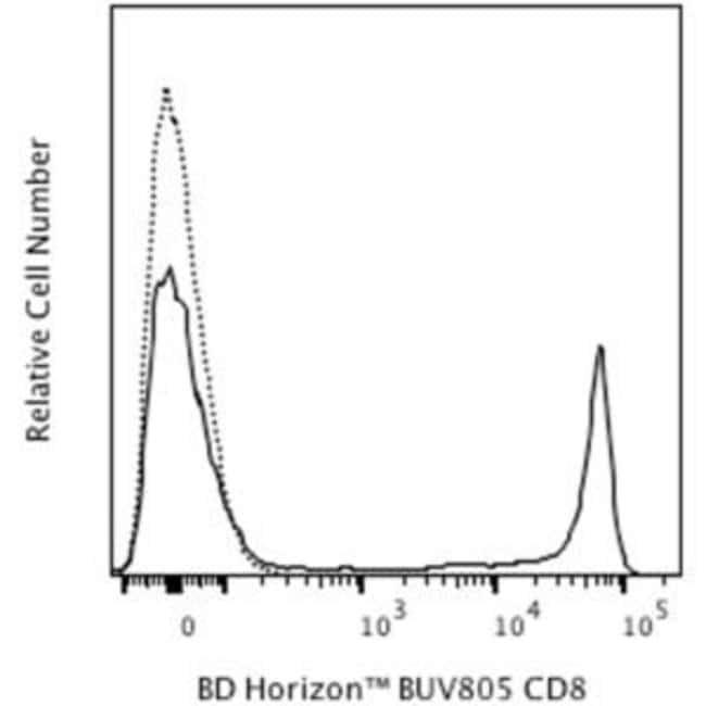 CD8 Mouse anti-Baboon, Human, Rhesus, , Brilliant Ultraviolet 805, Clone: