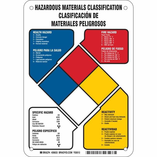 Brady Polystyrene Sign: HAZARDOUS MATERIALS CLASSIFICATION/CLASIFICACION