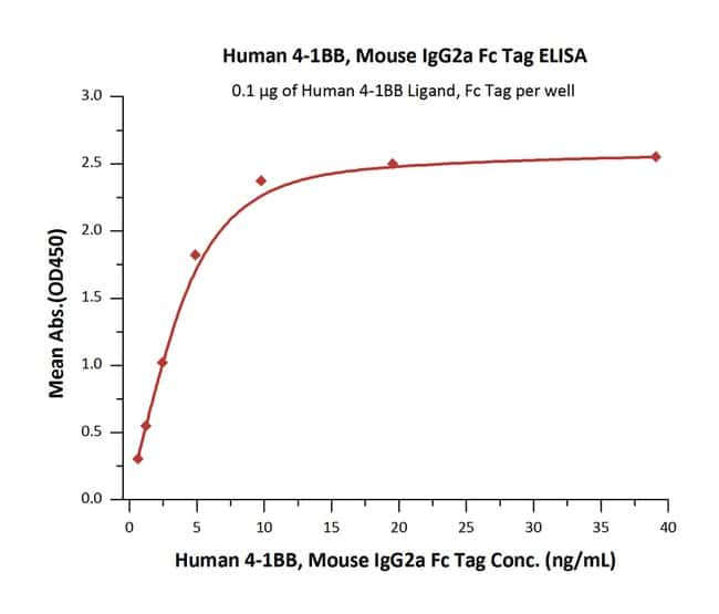 ACROBiosystems 100UG Human 4-1BB / TNFRSF9 Protein, Mouse IgG2a Fc Tag, low endotoxin  Produkte