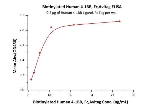 ACROBiosystemsBiotinylated Human 4-1BB /TNFRSF9 Protein, Fc, Avitag™ 25 ug ACROBiosystemsBiotinylated Human 4-1BB /TNFRSF9 Protein, Fc, Avitag™