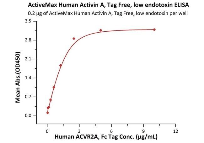 ACROBiosystemsActiveMax™ Human Activin A / INHBA Protein, Tag Free, low endotoxin 1 mg ACROBiosystemsActiveMax™ Human Activin A / INHBA Protein, Tag Free, low endotoxin
