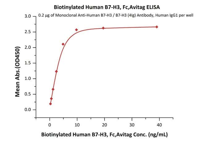 ACROBiosystemsBiotinylated Human B7-H3 / CD276 Protein, Fc,Avitag™ 25 ug ACROBiosystemsBiotinylated Human B7-H3 / CD276 Protein, Fc,Avitag™