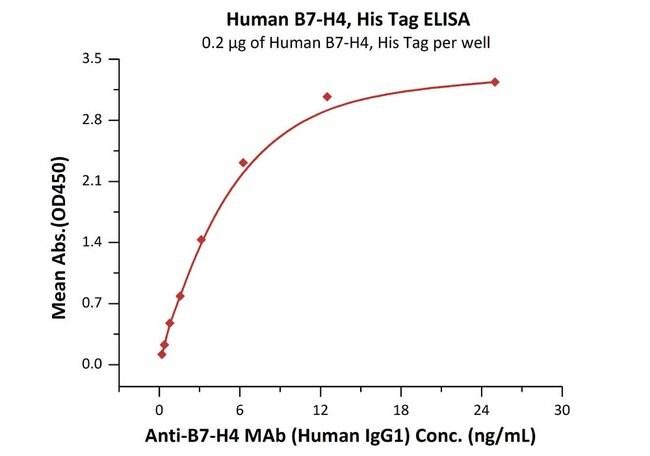 ACROBiosystemsHuman B7-H4 Protein, His Tag 1 mg ACROBiosystemsHuman B7-H4 Protein, His Tag