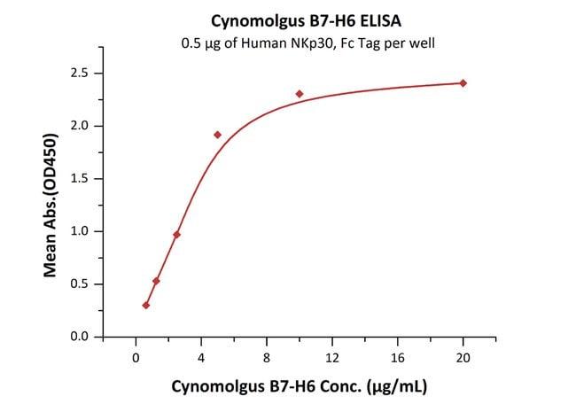 ACROBiosystems100ug Cynomolgus B7-H6 / NCR3LG1 Protein  Produkte