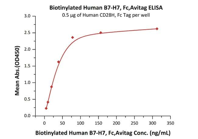 ACROBiosystemsBiotinylated Human B7-H7 / HHLA2 Protein, Fc, Avitag™ 200 ug ACROBiosystemsBiotinylated Human B7-H7 / HHLA2 Protein, Fc, Avitag™