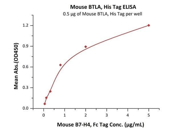 ACROBiosystemsMouse BTLA Protein, His Tag 1 mg ACROBiosystemsMouse BTLA Protein, His Tag