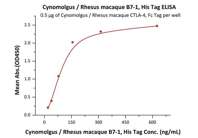 ACROBiosystemsCynomolgus / Rhesus macaque B7-1 / CD80 Protein, His Tag 100 ug ACROBiosystemsCynomolgus / Rhesus macaque B7-1 / CD80 Protein, His Tag