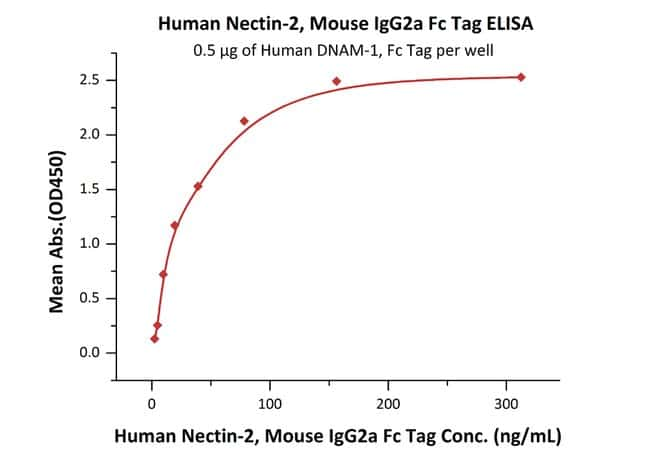ACROBiosystems 100ug Human Nectin-2 / CD112 Protein, Mouse IgG2aFc Tag  Produkte