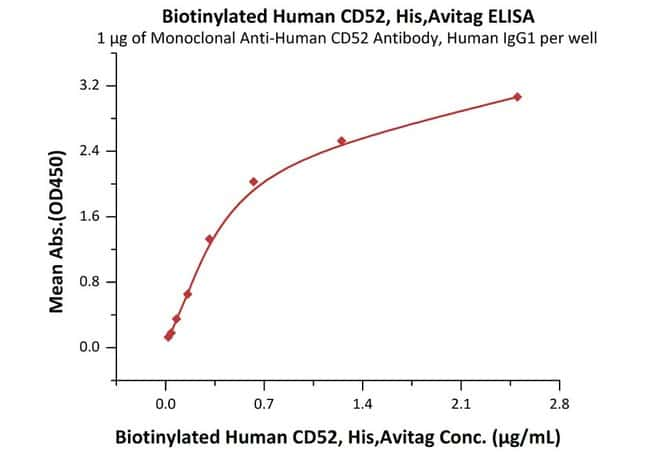 ACROBiosystems25ug Biotinylated Human CD52 Protein, His,Avitag  Produkte