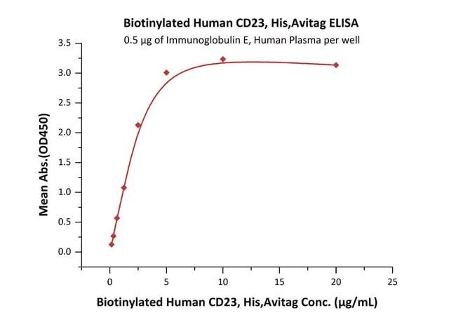 ACROBiosystems25UG Biotinylated Human CD23 / Fc epsilon RII Protein, His Tag & Avi Tag (Avitag)  Produkte