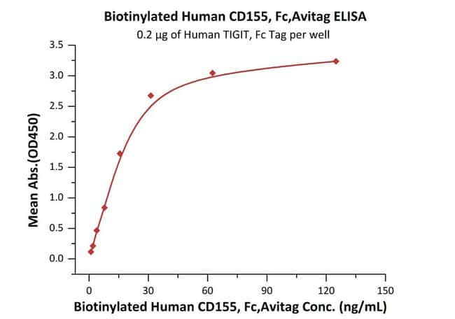 ACROBiosystemsBiotinylated Human CD155 / PVR Protein, Fc, Avitag™ 25 ug ACROBiosystemsBiotinylated Human CD155 / PVR Protein, Fc, Avitag™