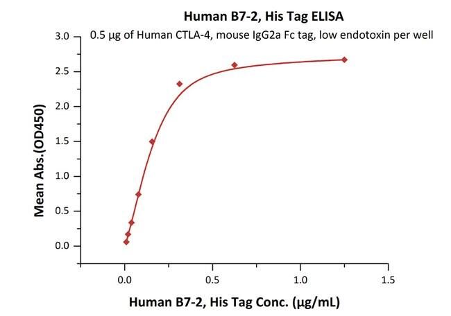 ACROBiosystemsHuman B7-2 / CD86 Protein, His Tag 100 ug ACROBiosystemsHuman B7-2 / CD86 Protein, His Tag