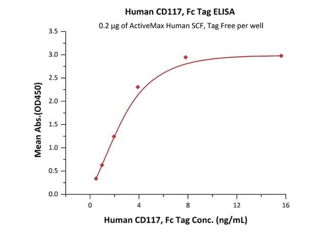 ACROBiosystemsHuman CD117 / c-kit Protein, Fc Tag 1 mg ACROBiosystemsHuman CD117 / c-kit Protein, Fc Tag