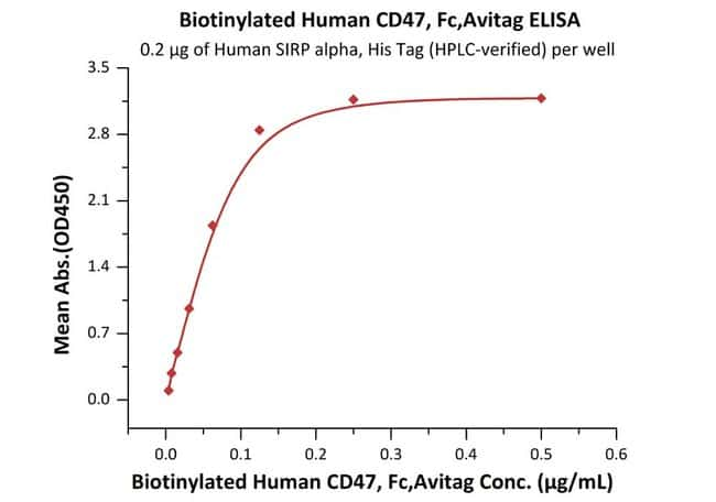 ACROBiosystems 25UG Biotinylated Human CD47, Fc Tag, Avi Tag (Avitag)  Produkte