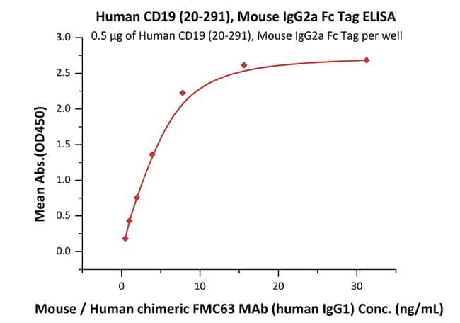 ACROBiosystems 100ug Human CD19 (20-291) Protein, Mouse IgG2a FcTag(BLI verified)  Produkte