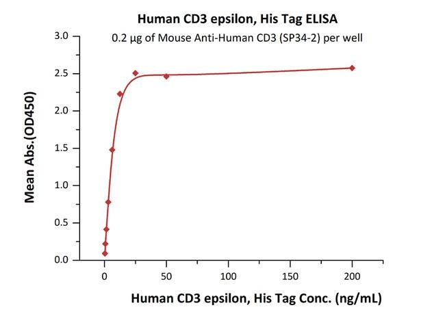 ACROBiosystems100UG Human CD3 epsilon Protein  Produkte
