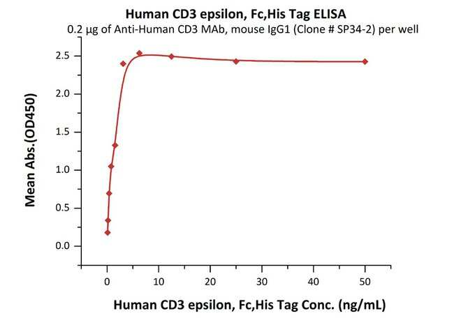ACROBiosystems100UG Human CD3 epsilon Protein, His Tag & Fc Tag  Produkte