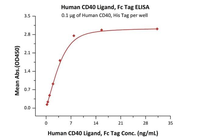 ACROBiosystemsHuman CD40 Ligand / TNFSF5 Protein, Fc tag 1 mg ACROBiosystemsHuman CD40 Ligand / TNFSF5 Protein, Fc tag
