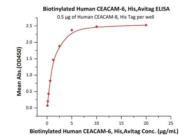 ACROBiosystemsBiotinylated Human CEACAM-6 / CD66c Protein, His, Avitag™ 25 ug ACROBiosystemsBiotinylated Human CEACAM-6 / CD66c Protein, His, Avitag™