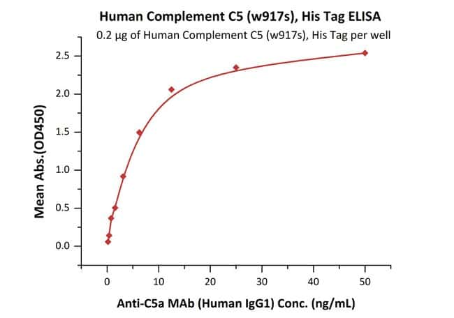 ACROBiosystemsHuman Complement C5 (w917s) Protein, His Tag 100 ug ACROBiosystemsHuman Complement C5 (w917s) Protein, His Tag