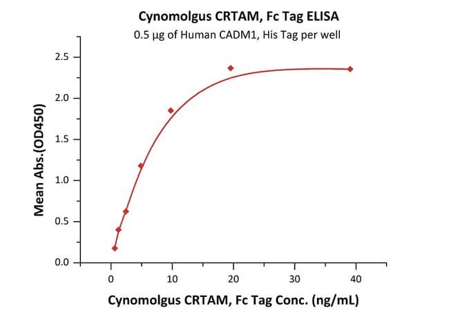 ACROBiosystemsCynomolgus CRTAM Protein, Fc Tag 1 mg ACROBiosystemsCynomolgus CRTAM Protein, Fc Tag