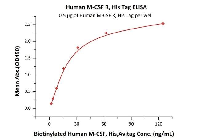 ACROBiosystemsHuman M-CSF R / CSF1R / CD115 Protein, His Tag 200 ug ACROBiosystemsHuman M-CSF R / CSF1R / CD115 Protein, His Tag
