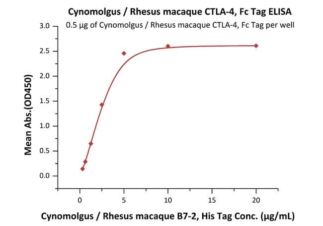 ACROBiosystems200UG Cynomolgus / Rhesus macaque CTLA-4 Protein,Fc Tag  Produkte