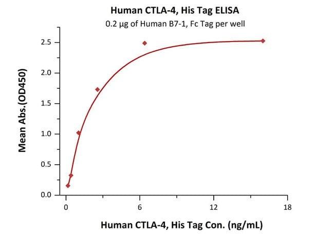 ACROBiosystemsHuman CTLA-4 / CD152 Protein, His Tag 1 mg ACROBiosystemsHuman CTLA-4 / CD152 Protein, His Tag