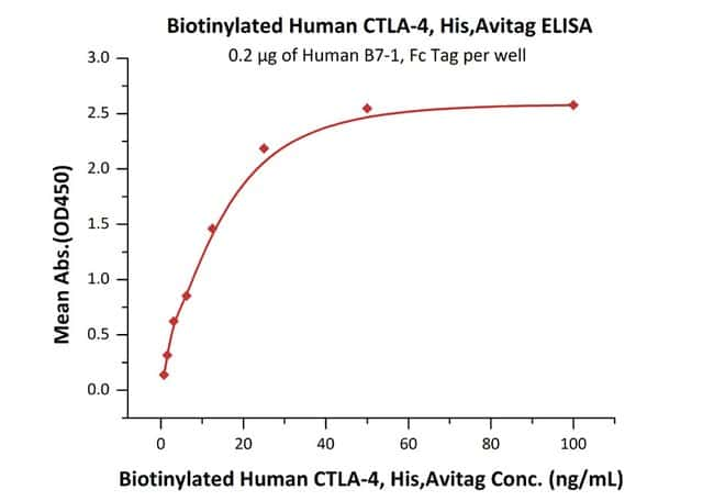 ACROBiosystems 25UG Biotinylated Human CTLA-4, His Tag, Avi Tag (Avitag)  Produkte