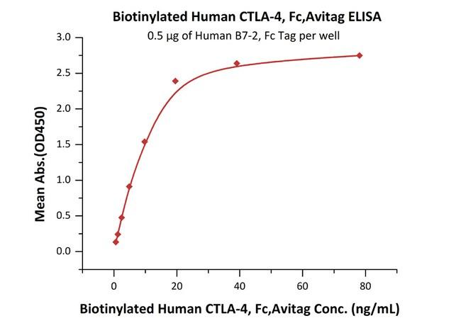 ACROBiosystems25UG Biotinylated Human CTLA-4, Fc Tag, Avi Tag (Avitag)  Produkte