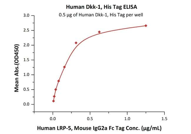 ACROBiosystemsHuman Dkk-1 Protein, His Tag 1 mg ACROBiosystemsHuman Dkk-1 Protein, His Tag