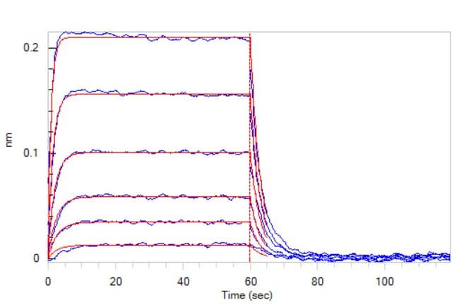 ACROBiosystemsHuman DNAM-1 / CD226 Protein, His Tag 100 ug ACROBiosystemsHuman DNAM-1 / CD226 Protein, His Tag