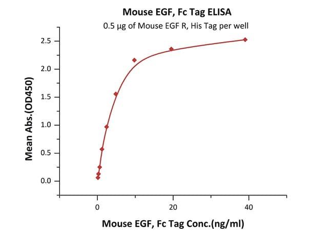 ACROBiosystemsMouse EGF Protein, Fc Tag 1 mg ACROBiosystemsMouse EGF Protein, Fc Tag