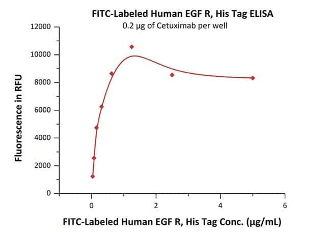 ACROBiosystems 25ug FITC-Labeled Human EGF R Protein, His Tag  Produkte